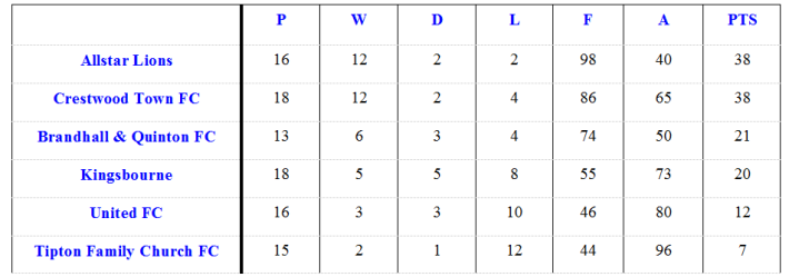 League table Feb 15 2015