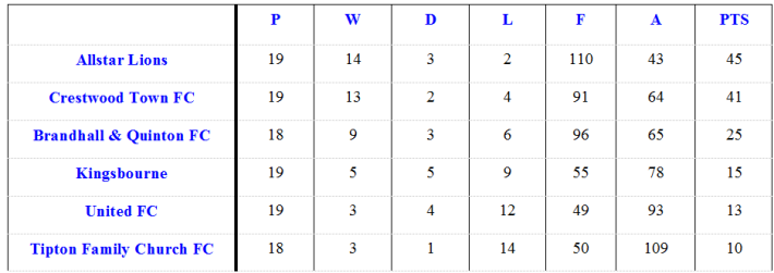 League Table May 16 2015