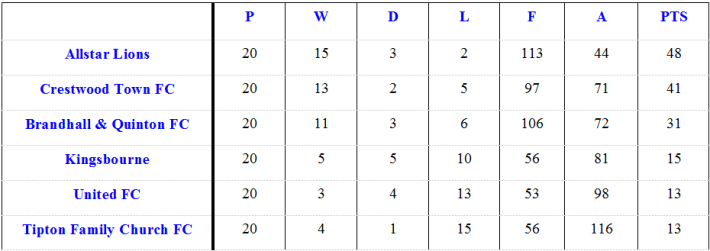 League table June 15 2015